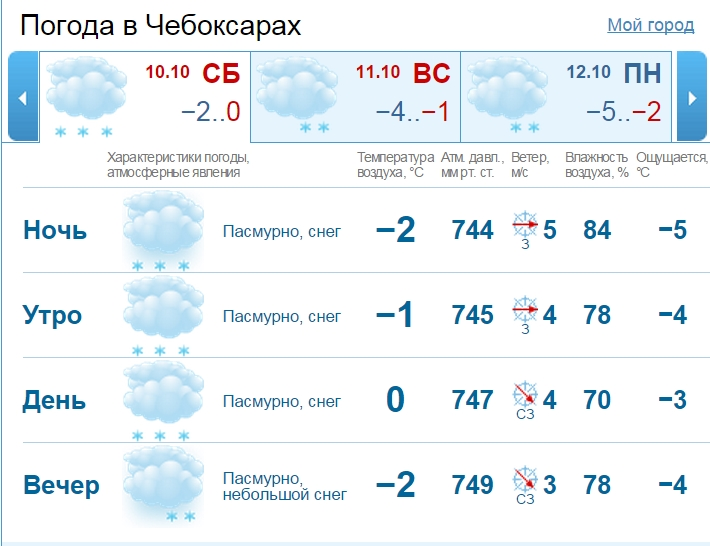 pogoda-ulyanovsk